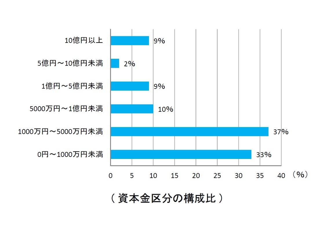 資本金区分の構成比